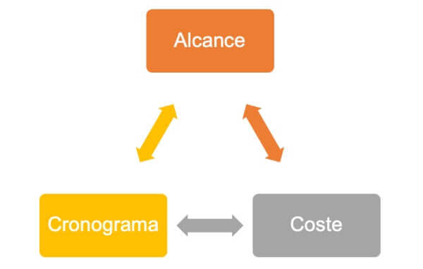 Diagrama Project Management: Alcance, cronograma y costes