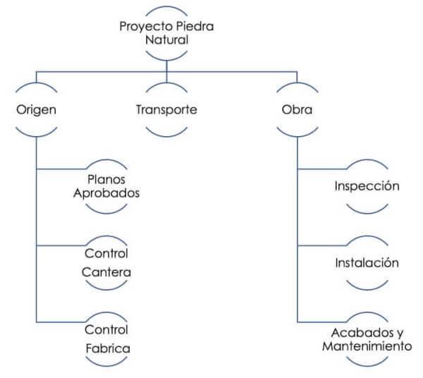 Fases de un proyecto de piedra natural