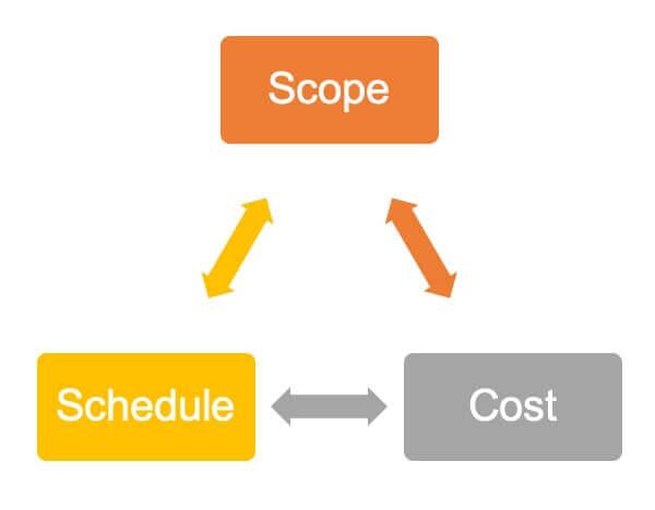 Project Management Cicle