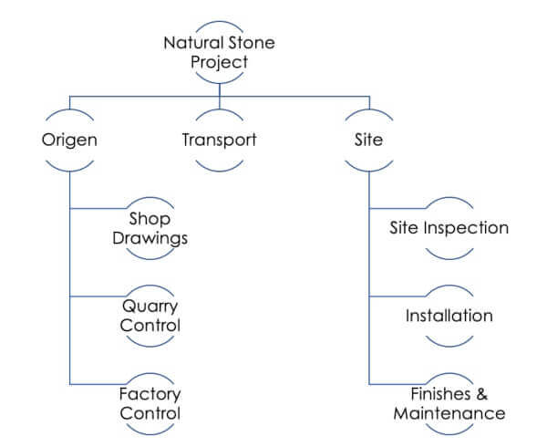 Stone Sector Stages